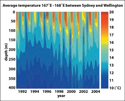 Rising temperatures in the Tasman Sea, 1992–2004